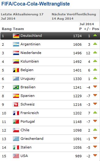 Fifa Wm Rangliste